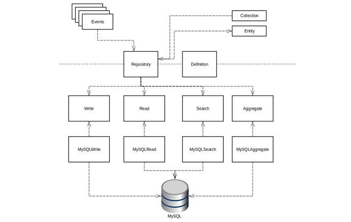 Shopware Data Abstraction Layer